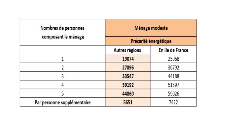tableau ressources prime CEE - SARL CDI